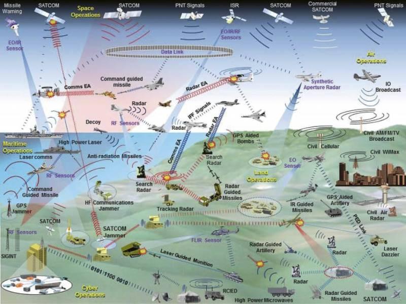 anil chopra, air power asia, Electronic Warfare